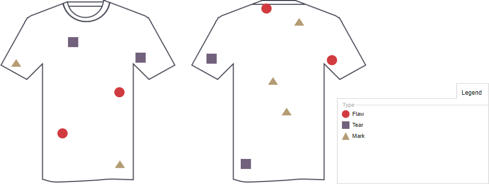 Defect concentration diagram shirt defects example