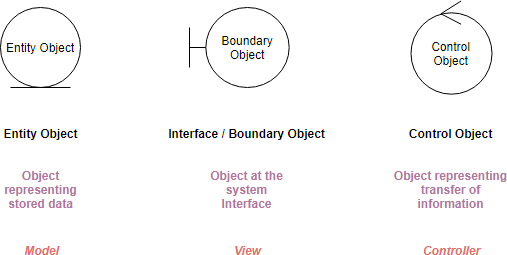 Robustness Analysis Diagram symbols