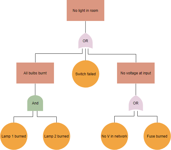 Fault tree diagram example