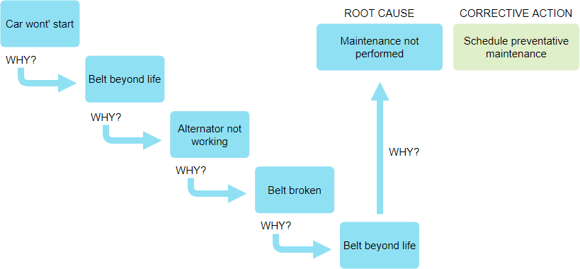 5 Whys Example - Car won't start