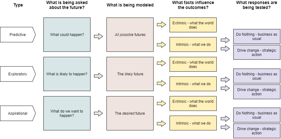 Scenario Planning Template (Flow Based)