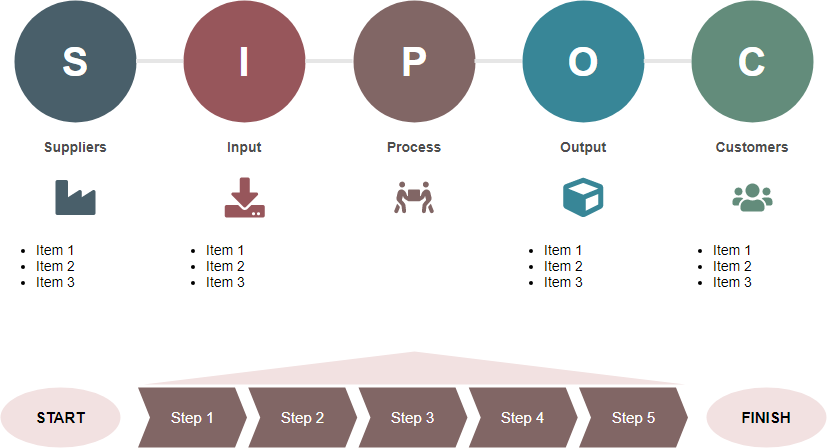 The Best Continuous Improvement Tool What Is Sipoc