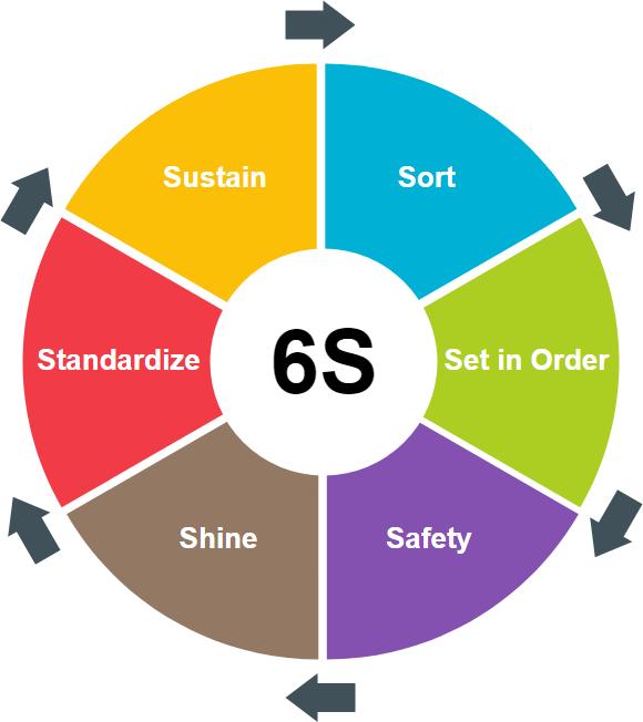 Lean Six Sigma 6S