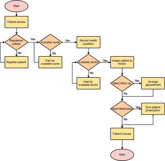 Flowchart example: Medical service