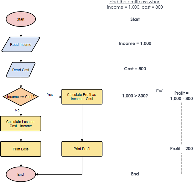 Flowchart example: Calculate profit and loss