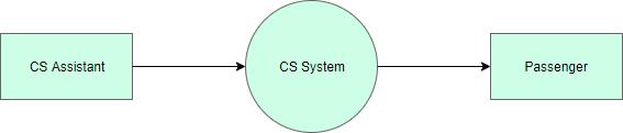CS system context DFD