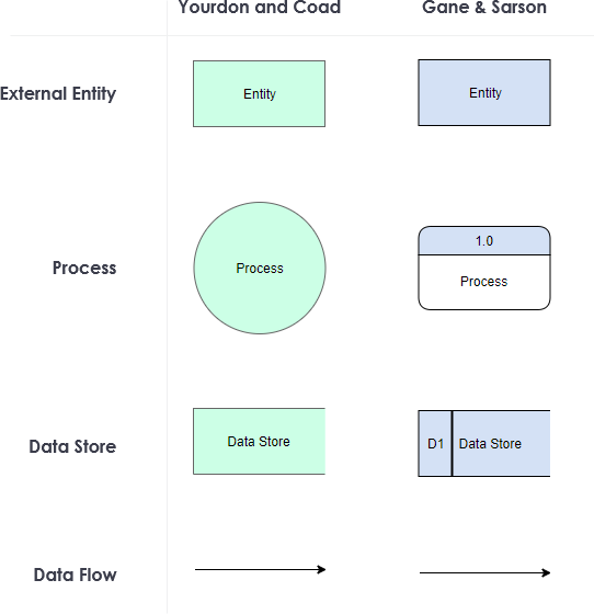 DFD notation comparison