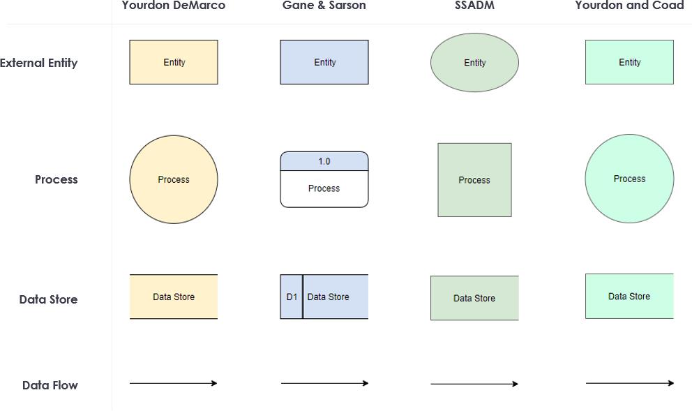 DFD notations comparison