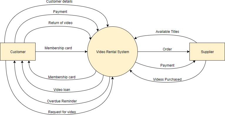 DFD video rental shop context diagram example
