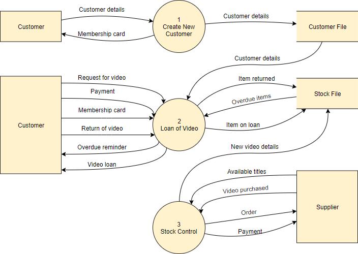 DFD video rental shop level 0 diagram example