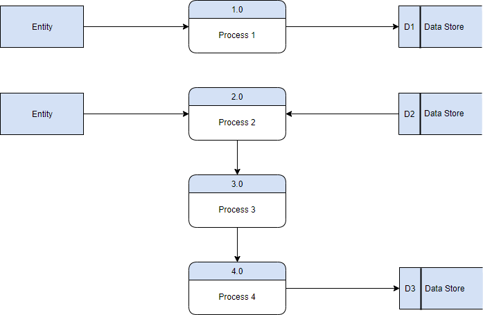 Gane Sasrson diagram template
