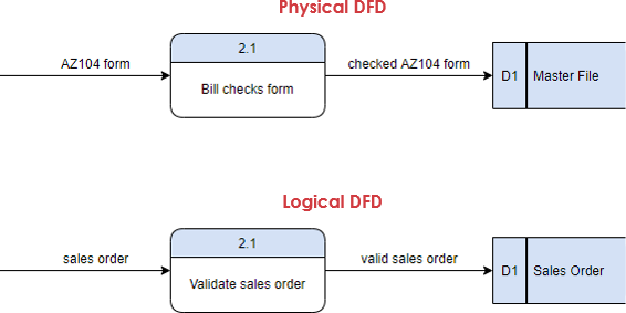 Physical and Logical DFD