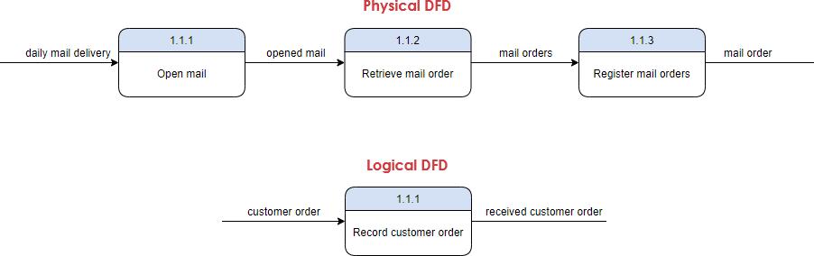 Physical Logical Gane Sarson DFD Example 2