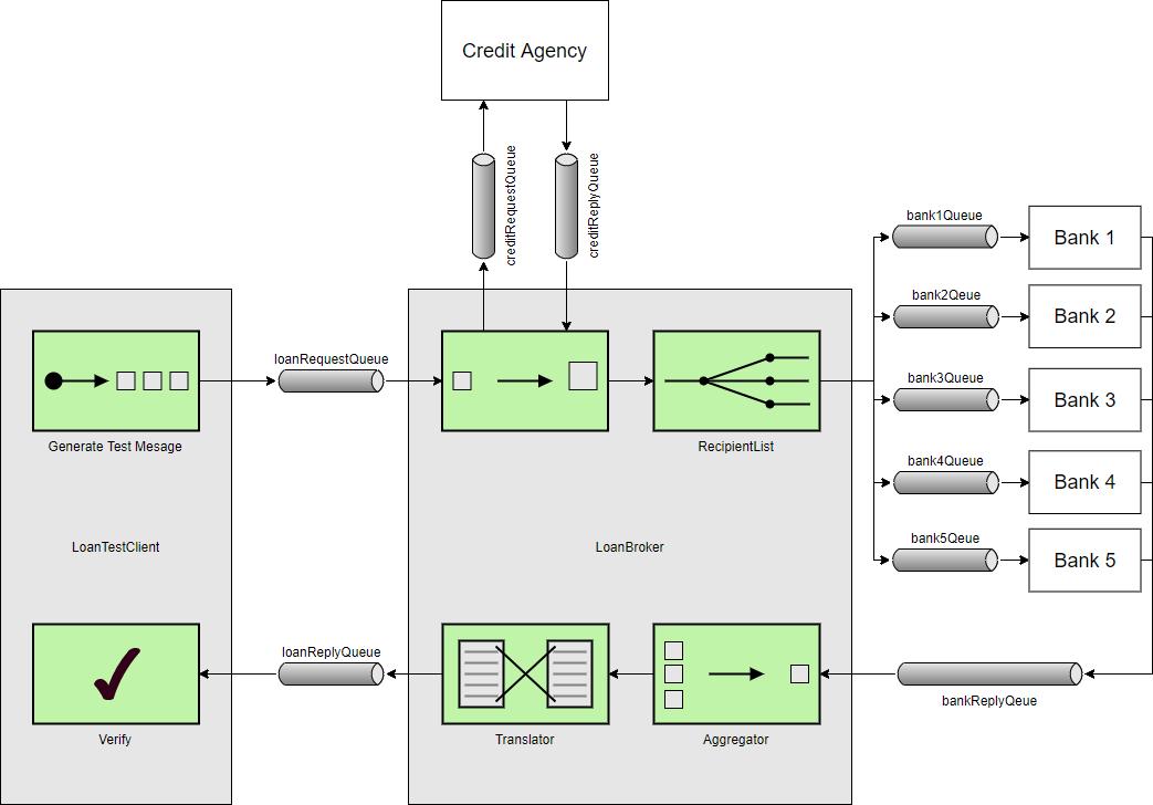Enterprise Integration Patterns example