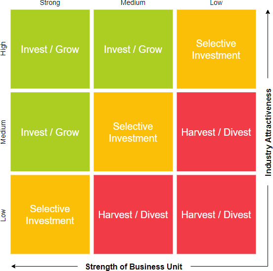 GE McKinsey matrix template