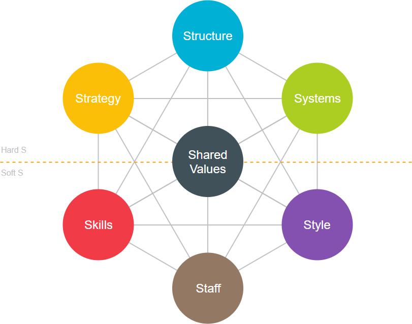McKinsey 7S framework template
