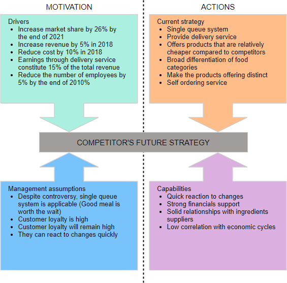 Porter four corners analysis example