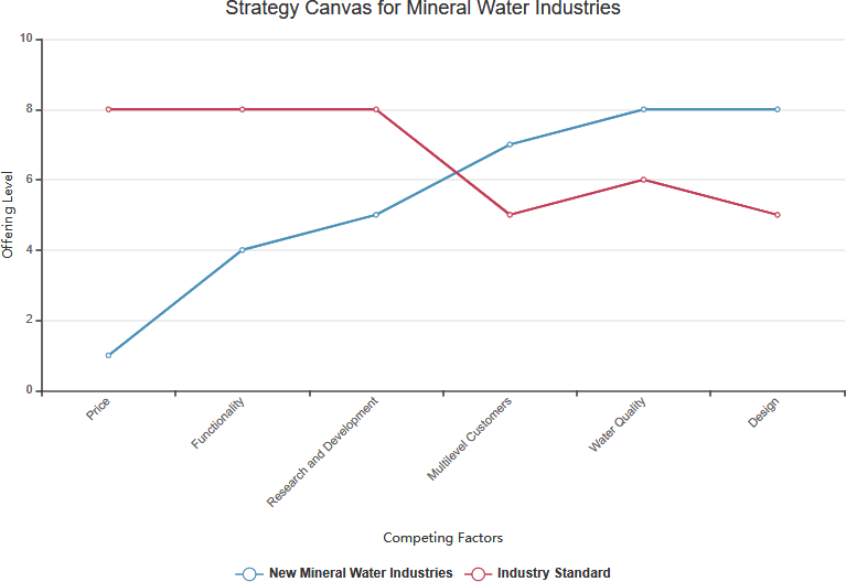 Strategy canvas mineral water company example