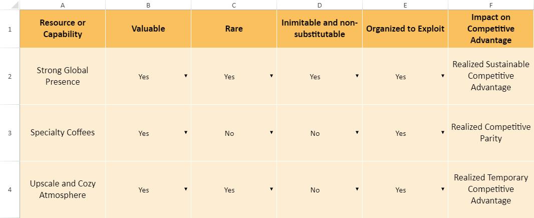 VRIO analysis starbucks example