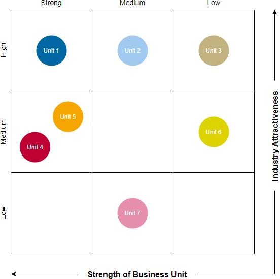 9-Box GE-McKinsey grid template