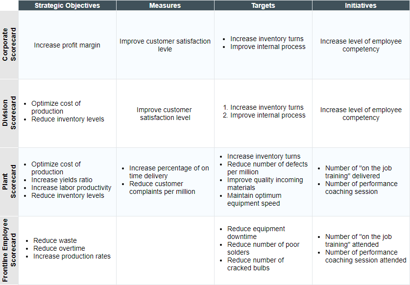 Balanced Scorecard Example for GE Lighting Business Group