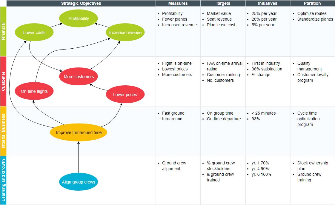 Strategy Map with Balanced Scorecard Example