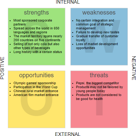 Colo Cola SWOT Analysis