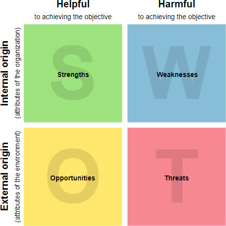 SWOT Analysis Model