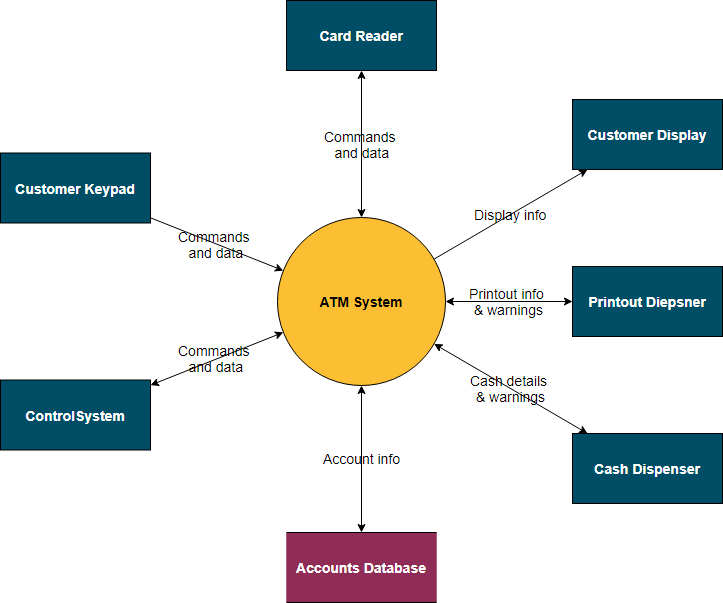 System context diagram example: ATM system
