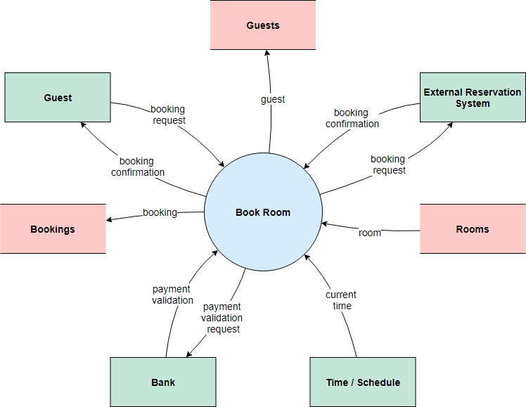 System context diagram example: Hotel reservation system