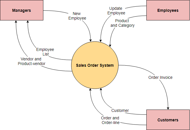 System context diagram example: Sales order