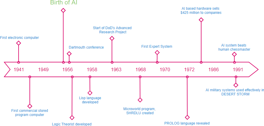Timeline example: History of AI