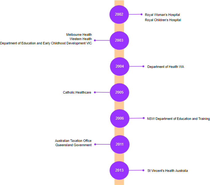 Vertical timeline example