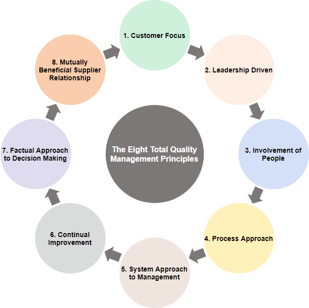 Eight total quality management principles