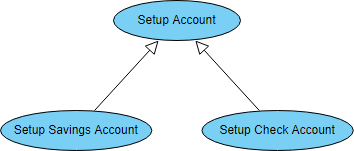 Use Case Diagram symbol: generalization