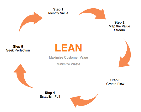 How to Use Value Stream Mapping in Lean Thinking