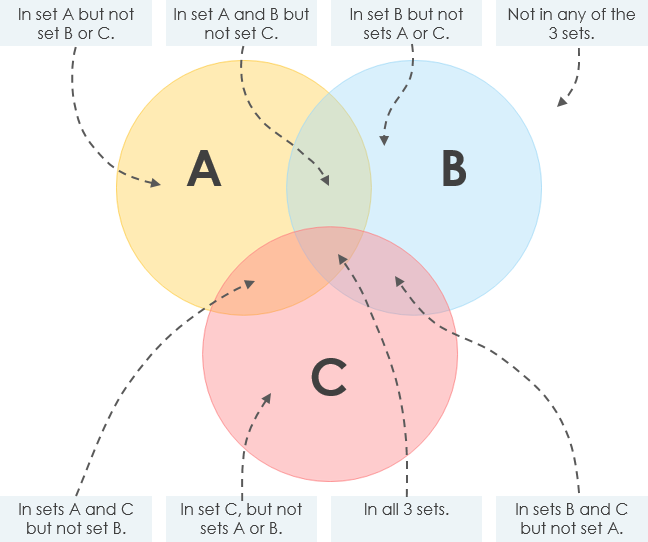 Three circle venn diagram explained