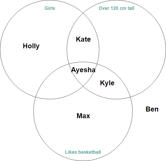 Venn diagram example gender vs height vs hobby
