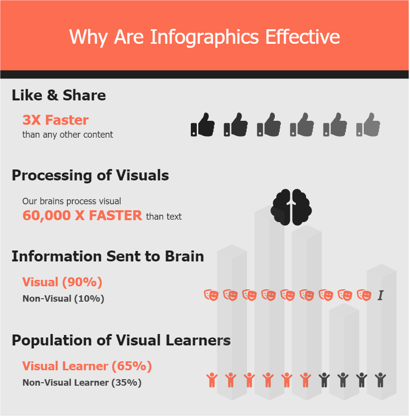 Why are Infographcs Effective